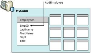 Fundamentos-Banco de Dados